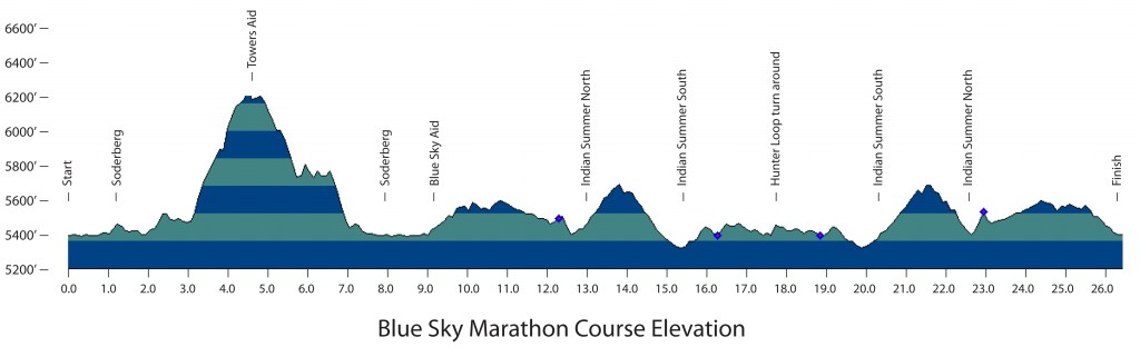 Blue Sky Marathon Elevation Profile